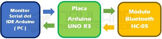 ConfiguracionHC-05 con Arduino