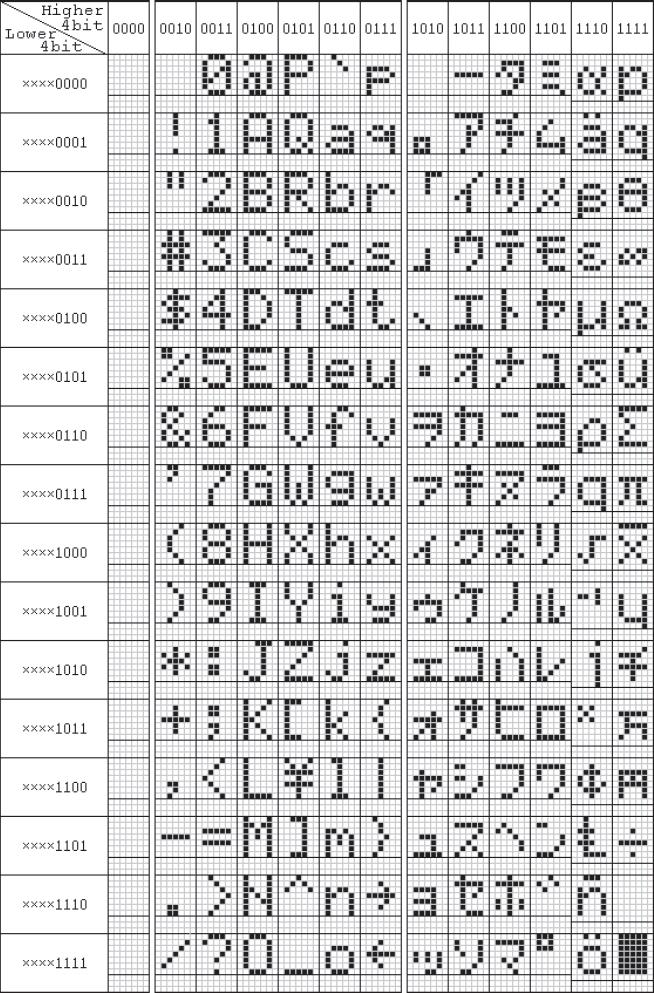 ARDUINO连接到LCD1602和LCD2004的简易教程