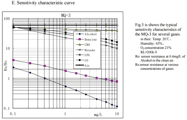 Tutorial Sensores De Gas Mq2 Mq3 Mq7 Y Mq135
